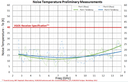 Ultra QRFH Cryogenic Receiver Preliminary NT Measurements